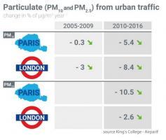 La pollution de l'air s'améliore-t-elle dans les 2 capitales ?