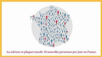 En France, près de 85.000 personnes sont atteintes de sclérose en plaques