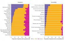 COVID 19, comment et qui, première analyse menée sur 20.000 patients (Schéma BMJ)